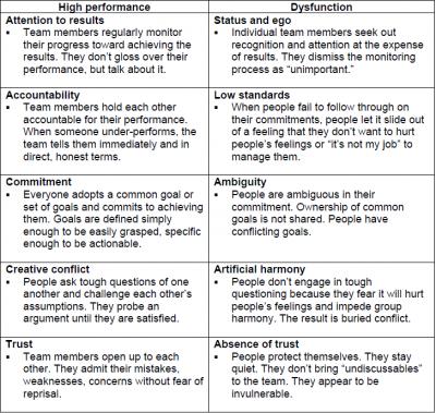 Five Habits of High-Performing Teams