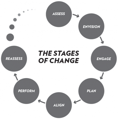 Managing Successful Change