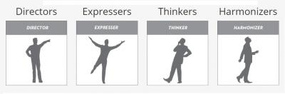 Four Basic Communication Styles