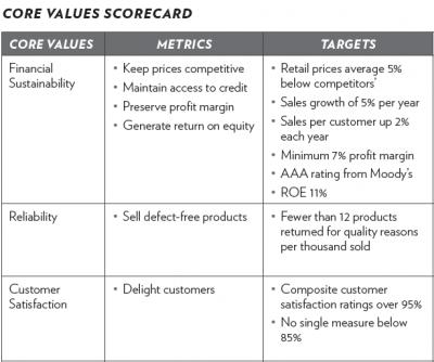 Creating a Balanced Performance Scorecard