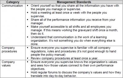 Developing Management Standards