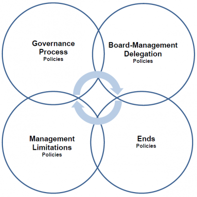 The Policy Governance Framework