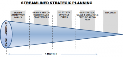 Streamlined Strategic Planning