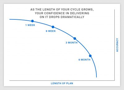 6 weeks: why it's the Goldilocks of product timeframes