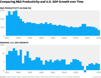 Is R&D Getting Harder, or Are Companies Just Getting Worse At It?