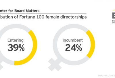 Women Make Up Nearly 40% Of New Directors On Fortune 100 Boards