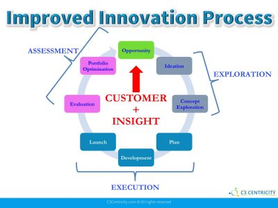 Preventing Costly Innovation Failures