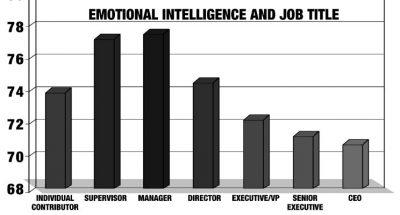 Why Your Boss Lacks Emotional Intelligence