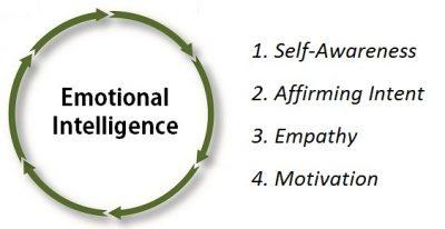 Emotional Intelligence: An Essential Leadership Trait