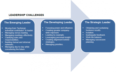 Three Phases of Leadership Development
