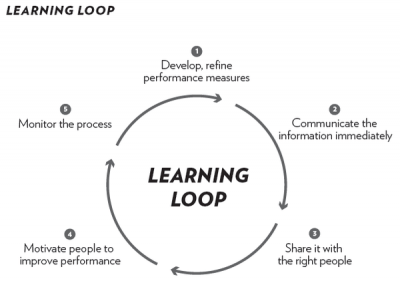 """How to Build Effective """"Learning Loops"""""""