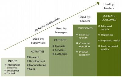 The Stairway to Performance – Focusing on Outcomes