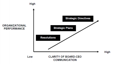 How a Board of Directors Effectively Communicates Its Goals