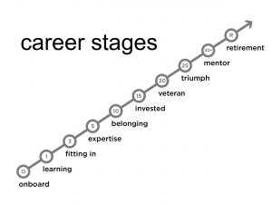 8 Critical Career Stages Great Leaders Understand About Employees