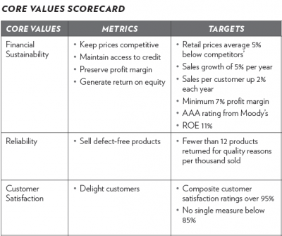 Creating a Balanced Performance Scorecard