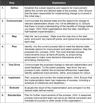 Eight Step Process Improvement Plan