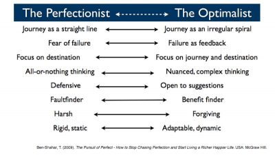 Eight Signs Your Perfectionism Is Out Of Control