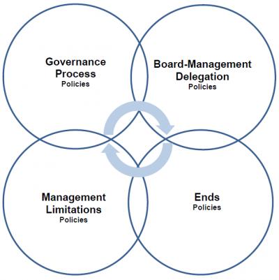 The Policy Governance Framework