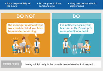 A Manager's Guide to Delivering Bad News (Infographic)