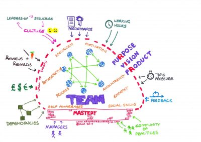 A model for high-performing teams