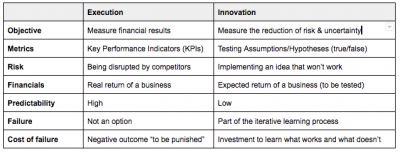Innovation Metrics vs Execution Metrics