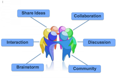 Do learning collaboratives strengthen communication?