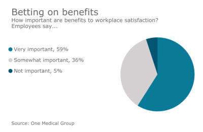 Employees increasingly excited about soft perks and company-culture benefits