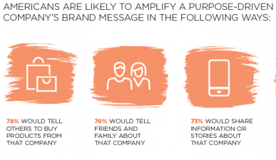 Leading with Purpose: The New Business Norm?
