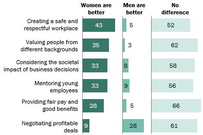 Women and Leadership 2018