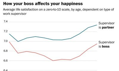 Your Boss Has A Huge Effect On Your Happiness, Even When You're Not In The Office