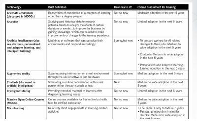 Training Technology Assessment
