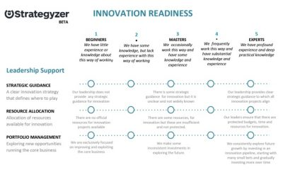Innovation Readiness Assessment Tool