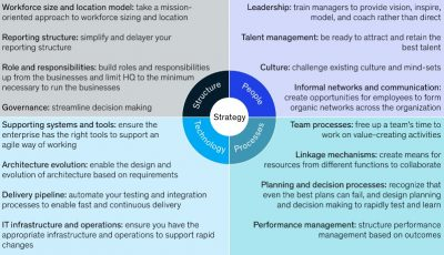 The journey to an agile organization