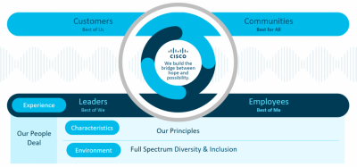 How Cisco Fosters A 'Conscious Culture' Within The Company