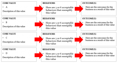 Linking Behaviors to Core Values