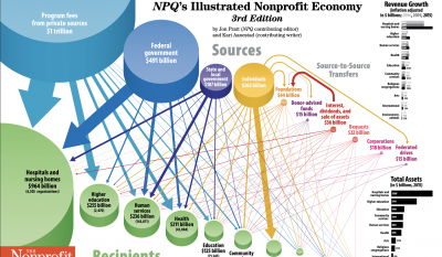 The 2020 Map of the Nonprofit Economy