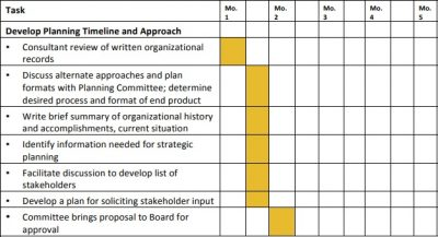 Sample Timeline for Nonprofit Strategic Planning
